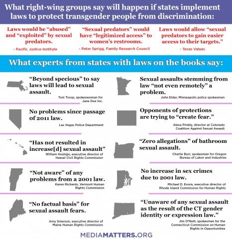 States-transgender-law