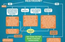Trans* Bathroom Use