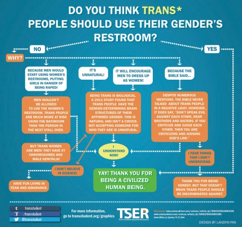 Trans* Bathroom Use